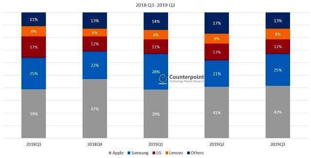 کدام برند های موبایل بازار آمریکا را تسخیر نموده اند؟